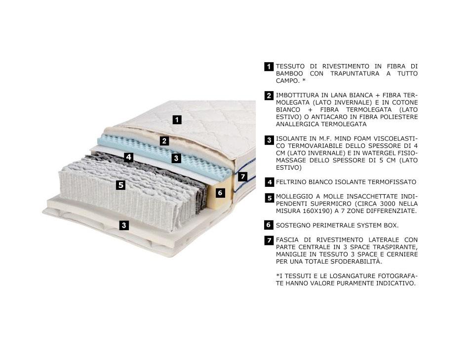 Caratteristiche Materassi.Caratteristiche Materassi A Molle Insacchettate 3000 Micro